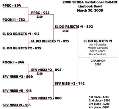 2006 results AI9