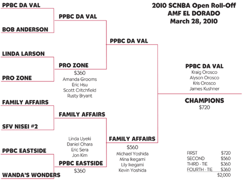 2010 roll off results_bracket